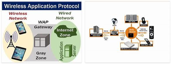 Wireless Applications Protocol Guide